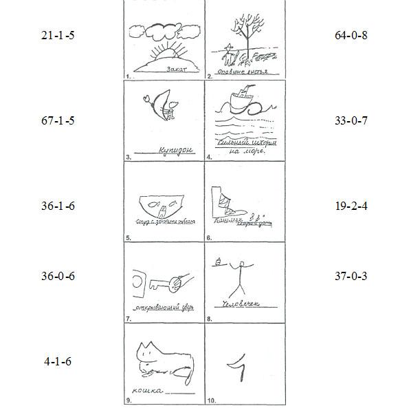 Тест креативности торренса стимульный материал скачать бланк