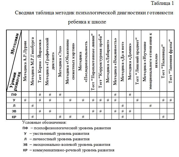 сводные таблицы по тесту люшера